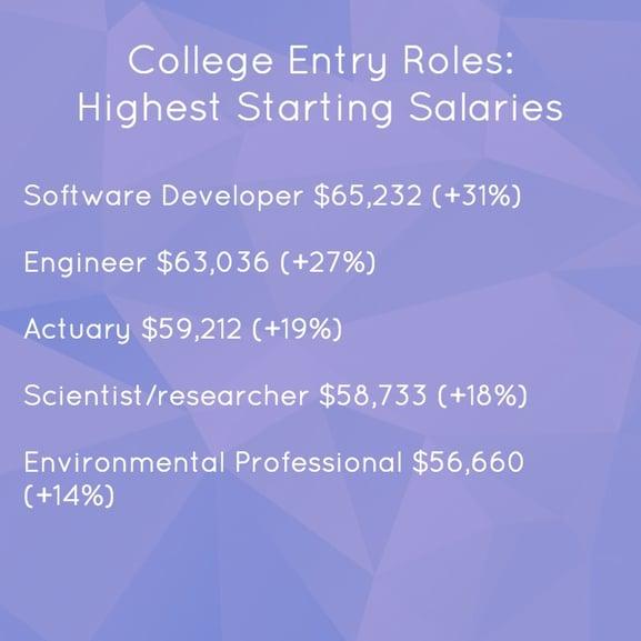 highest starting salaries for college grads.jpg