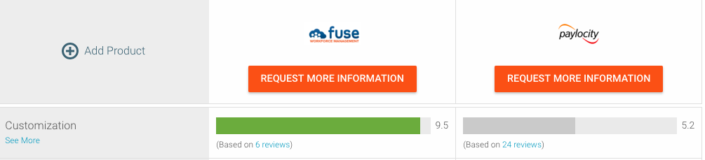 fuse-customization-ratings