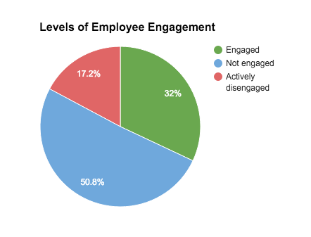 levels_of_employee_engagement_chart.png